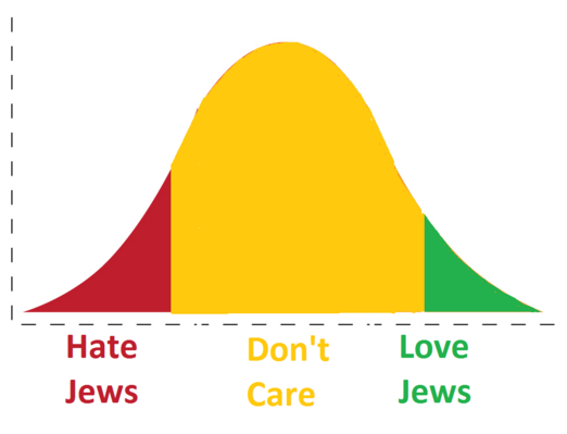 Why Do People Hate Jews? Contest